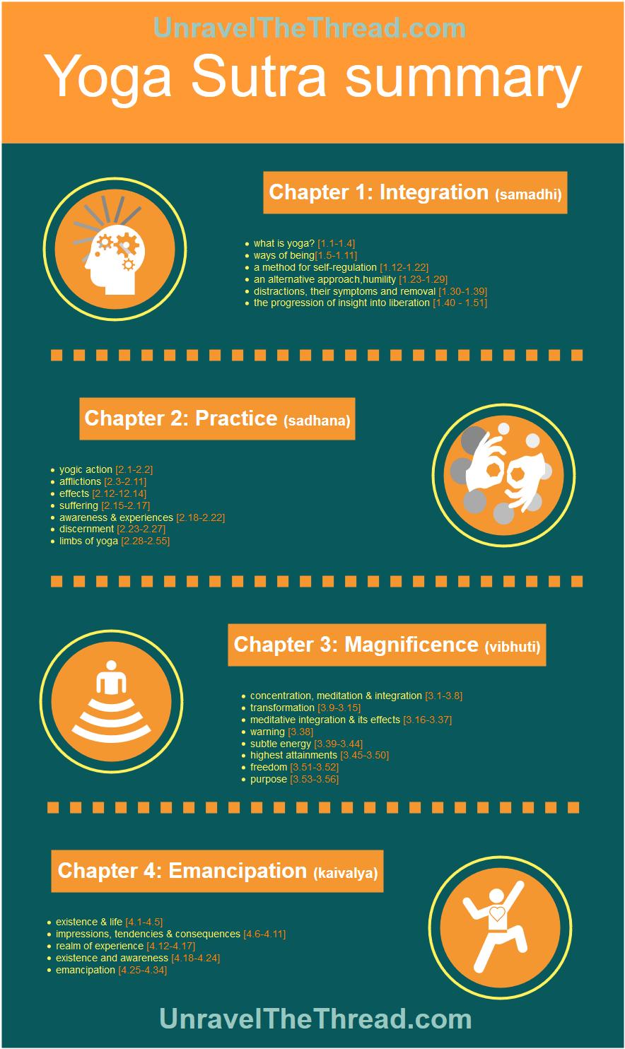Yoga Sutra Summary Infographic